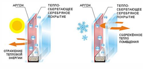коэффициент сопротивления теплопередачи окна